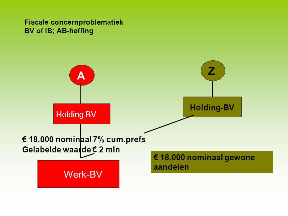 Fiscale concernproblematiek BV of IB; AB-heffing Senior †, junior (enige) erfgenaam Ná aandelenoverdracht –Junior verkrijgt vordering van € 2 mln. –Ve