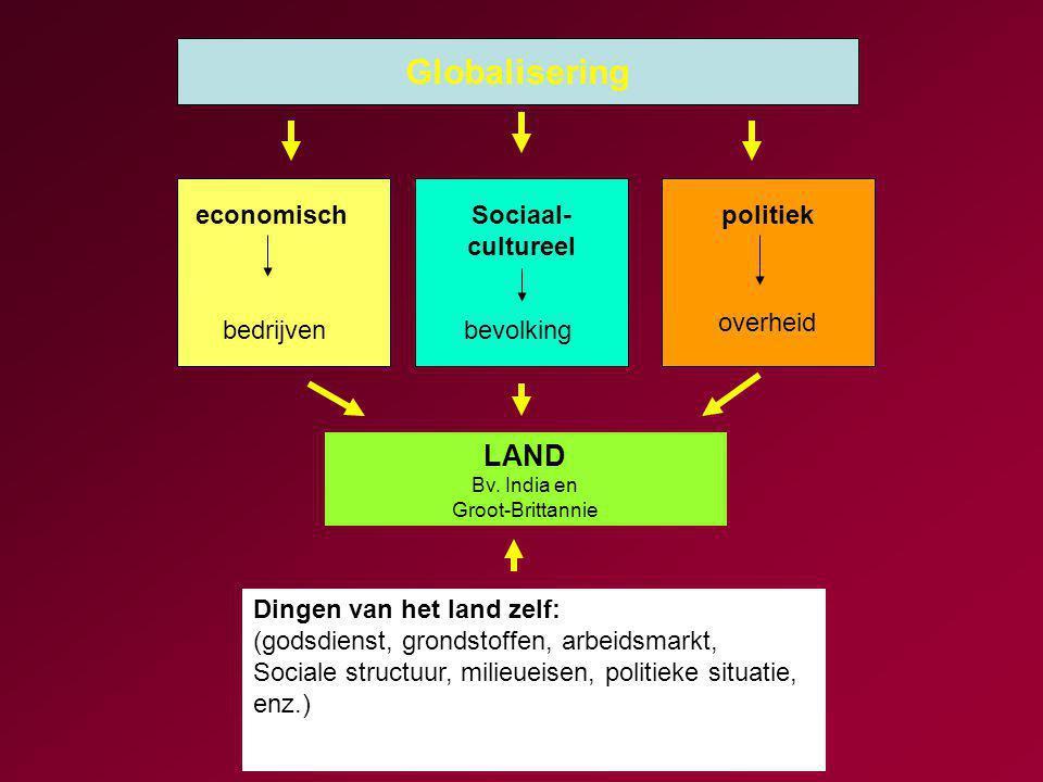 Globalisering economischSociaal- cultureel politiek bedrijvenbevolking overheid LAND Bv.