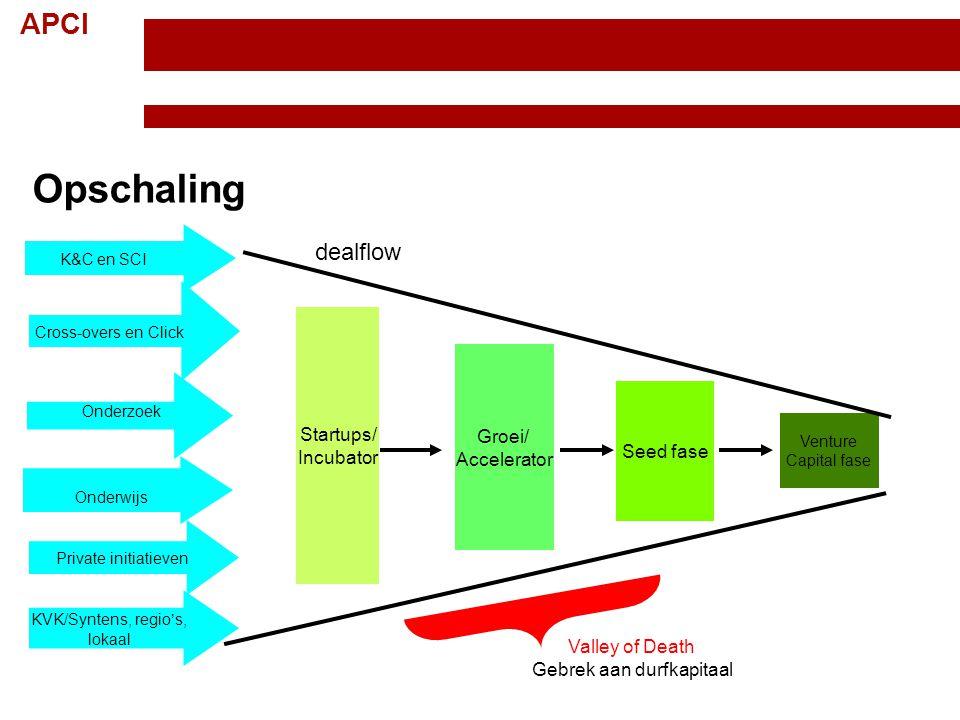 APCI Startups/ Incubator Groei/ Accelerator Seed fase K&C en SCI Onderwijs KVK/Syntens, regio's, lokaal Venture Capital fase Private initiatieven deal
