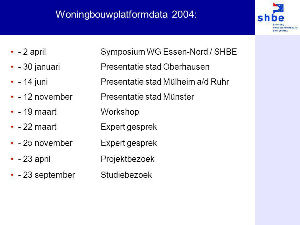 Woningbouwplatformdata 2004: - 2 aprilSymposium WG Essen-Nord / SHBE - 30 januariPresentatie stad Oberhausen - 14 juni Presentatie stad Mülheim a/d Ru