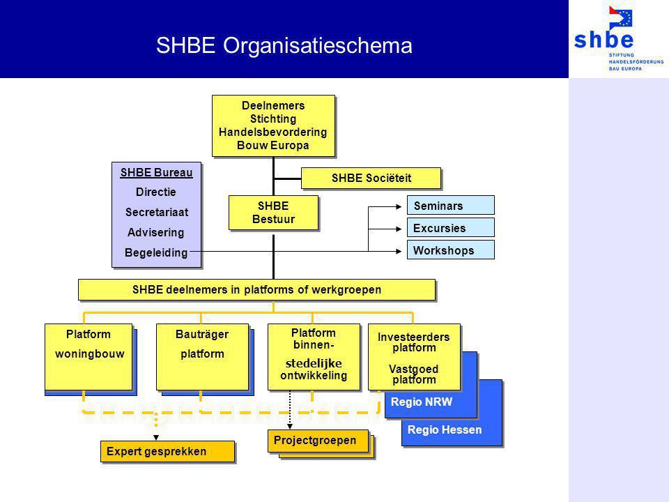 SHBE Organisatieschema Deelnemers Stichting Handelsbevordering Bouw Europa SHBE Sociëteit SHBE Bestuur SHBE Bureau Directie Secretariaat Advisering Be