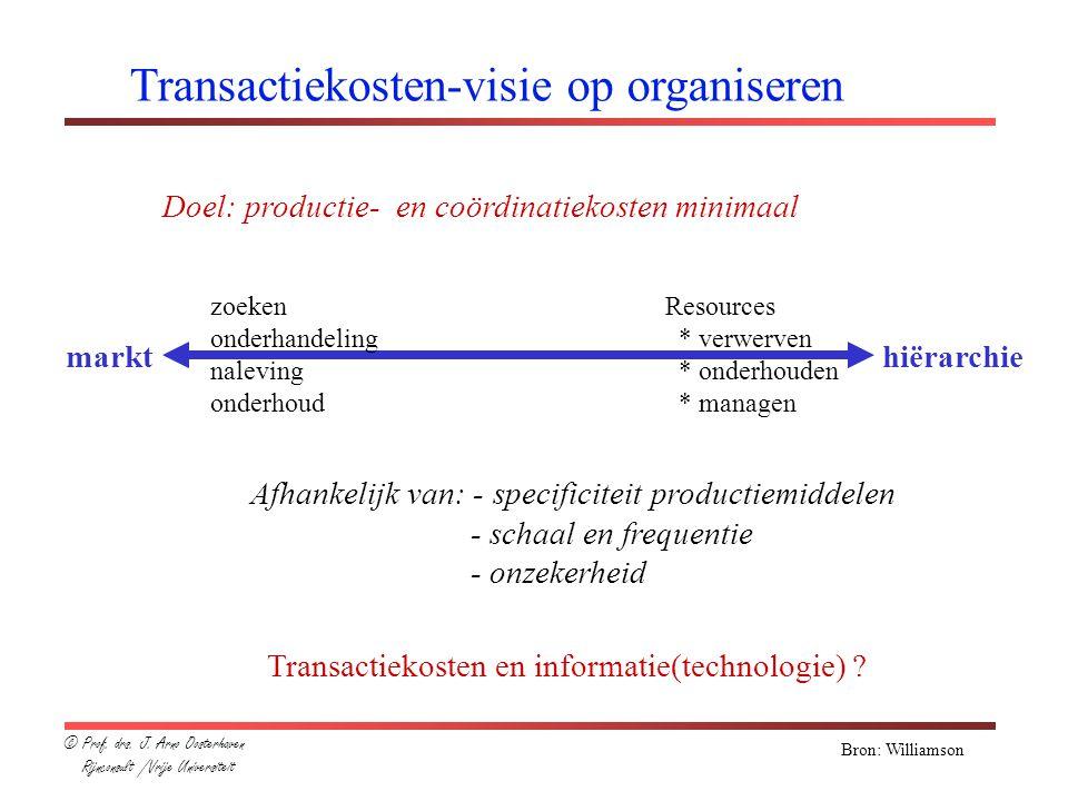 Transactiekosten-visie op organiseren Doel: productie- en coördinatiekosten minimaal markthiërarchie zoeken onderhandeling naleving onderhoud Afhankel
