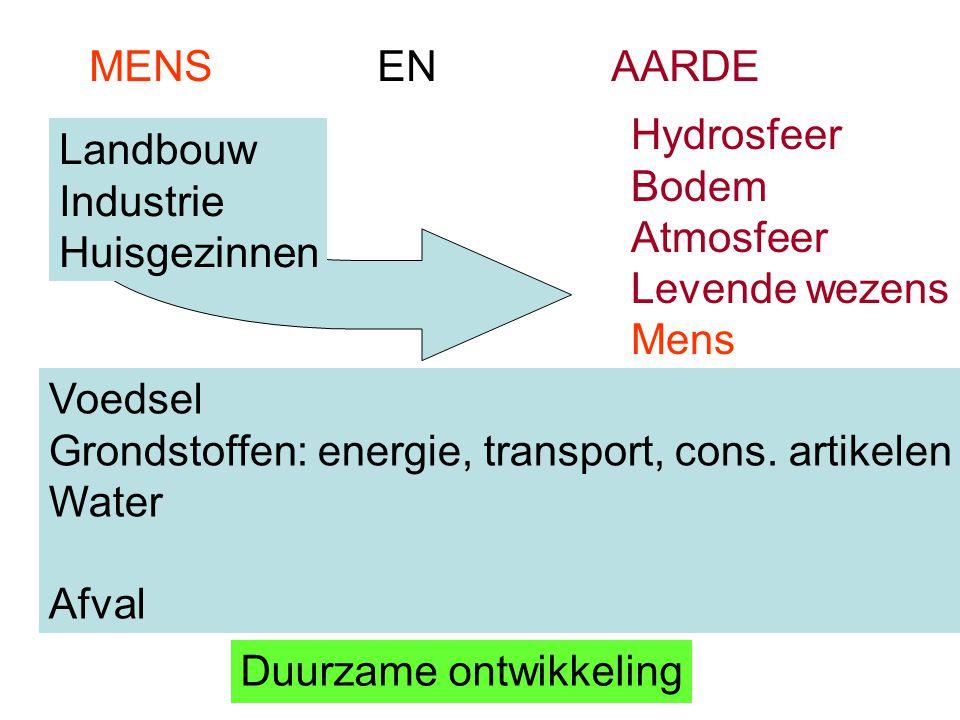 MENS EN AARDE Hydrosfeer Bodem Atmosfeer Levende wezens Mens Duurzame ontwikkeling Landbouw Industrie Huisgezinnen Voedsel Grondstoffen: energie, tran