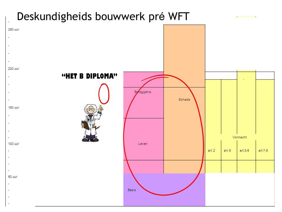 24 Deskundigheids bouwwerk pr é WFT - 250 uur - -Kap. Verz. Bij Leven - -Beleggen a 200 uur - - - Beleggen a - Schade 150 uur - - Hypotheken - - Volma