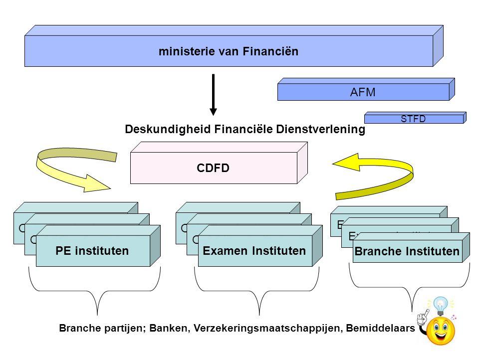 ministerie van Financiën CDFD Deskundigheid Financiële Dienstverlening Opleidingsinstituten PE instituten Opleidingsinstituten Examen Instituten AFM E