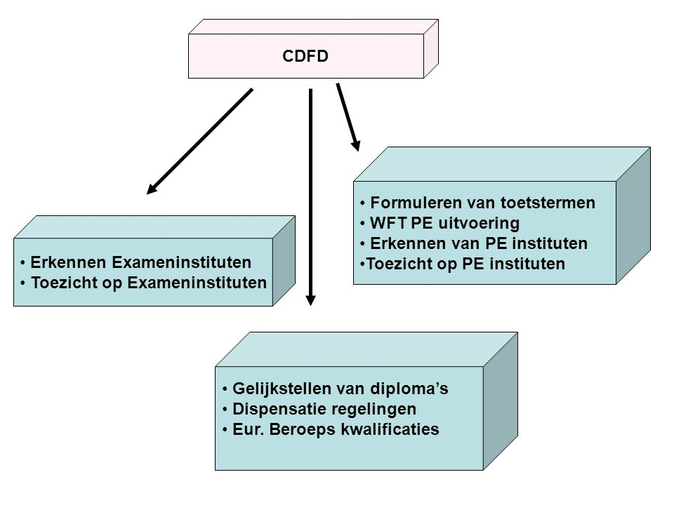 CDFD Erkennen Exameninstituten Toezicht op Exameninstituten Gelijkstellen van diploma's Dispensatie regelingen Eur. Beroeps kwalificaties Formuleren v