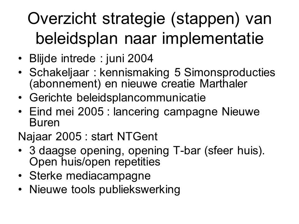 Overzicht strategie (stappen) van beleidsplan naar implementatie Blijde intrede : juni 2004 Schakeljaar : kennismaking 5 Simonsproducties (abonnement)