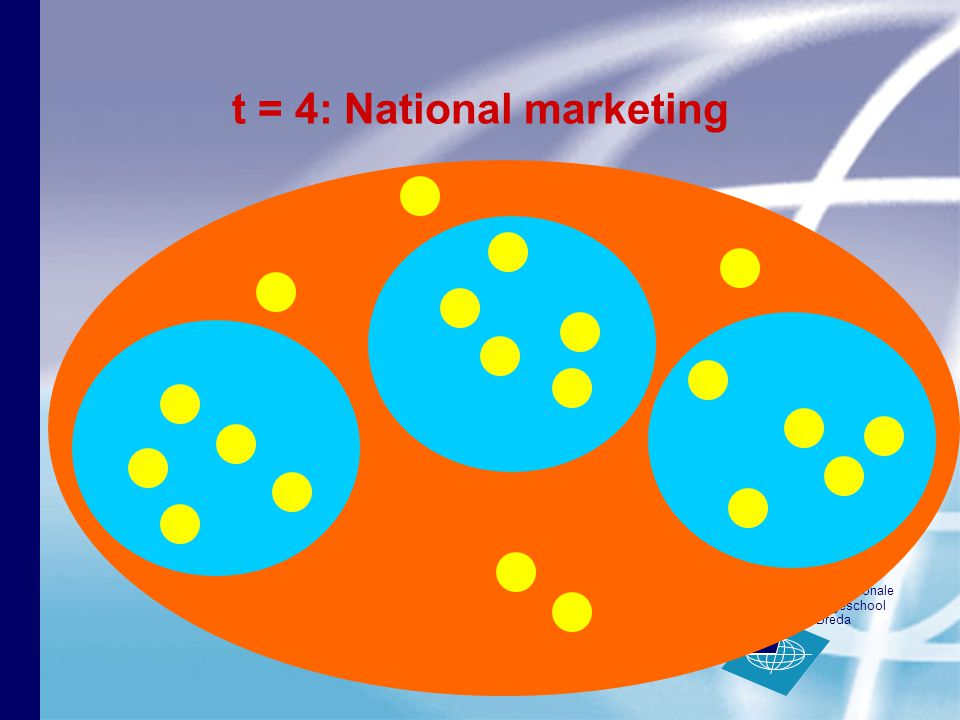 internationale hogeschool Breda t = 4: National marketing