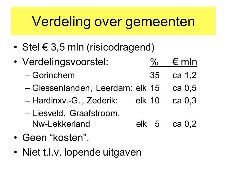 Verdeling over gemeenten Stel € 3,5 mln (risicodragend) Verdelingsvoorstel: %€ mln –Gorinchem35ca 1,2 –Giessenlanden, Leerdam: elk15ca 0,5 –Hardinxv.-G., Zederik: elk10ca 0,3 –Liesveld, Graafstroom, Nw-Lekkerland elk 5ca 0,2 Geen kosten .