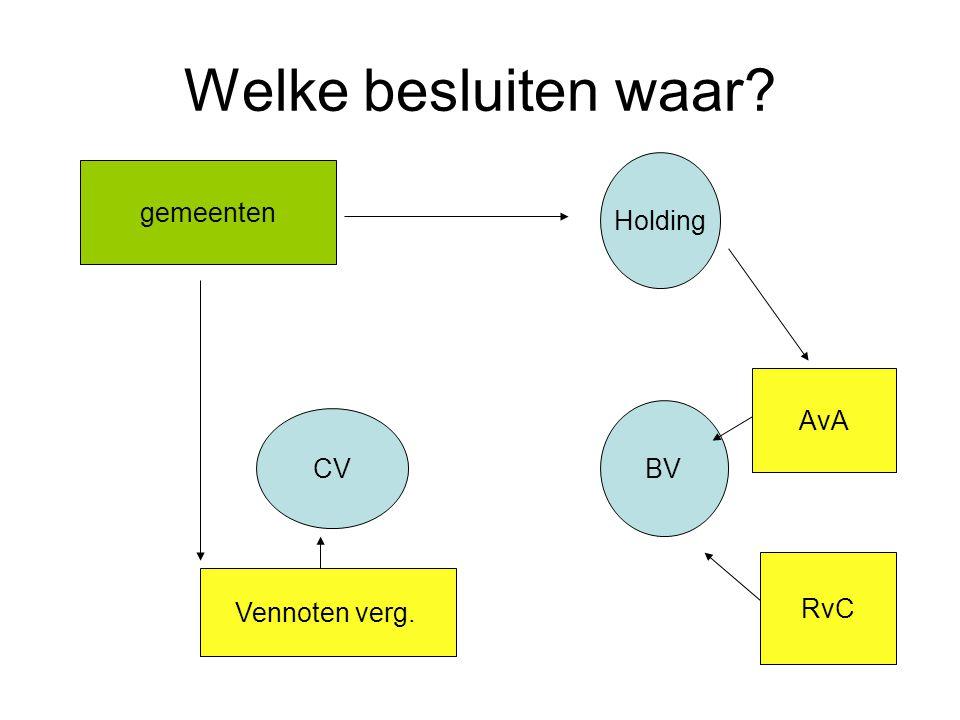 Welke besluiten waar? CV BV Holding AvA RvC Vennoten verg. gemeenten