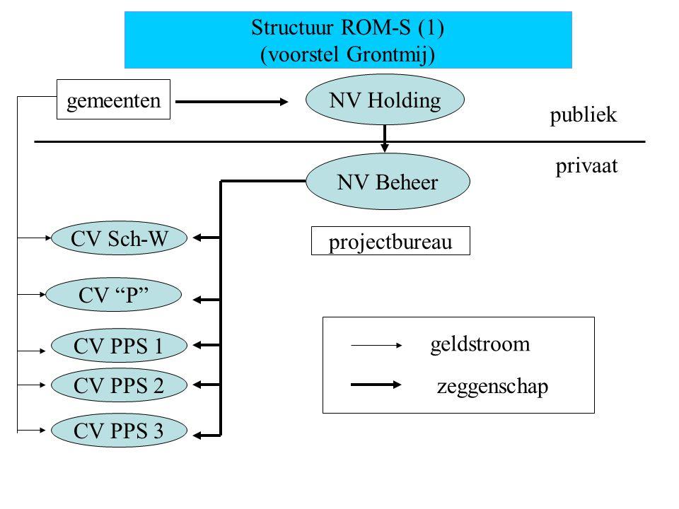 Structuur ROM-S (1) (voorstel Grontmij) gemeenten NV Holding publiek privaat NV Beheer projectbureau CV Sch-W CV P CV PPS 3 CV PPS 1 CV PPS 2 geldstroom zeggenschap