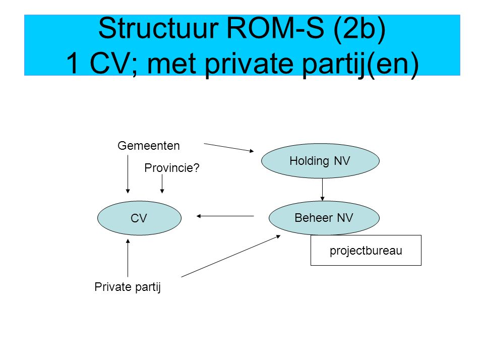 Structuur ROM-S (2b) 1 CV; met private partij(en) CV Gemeenten Provincie.
