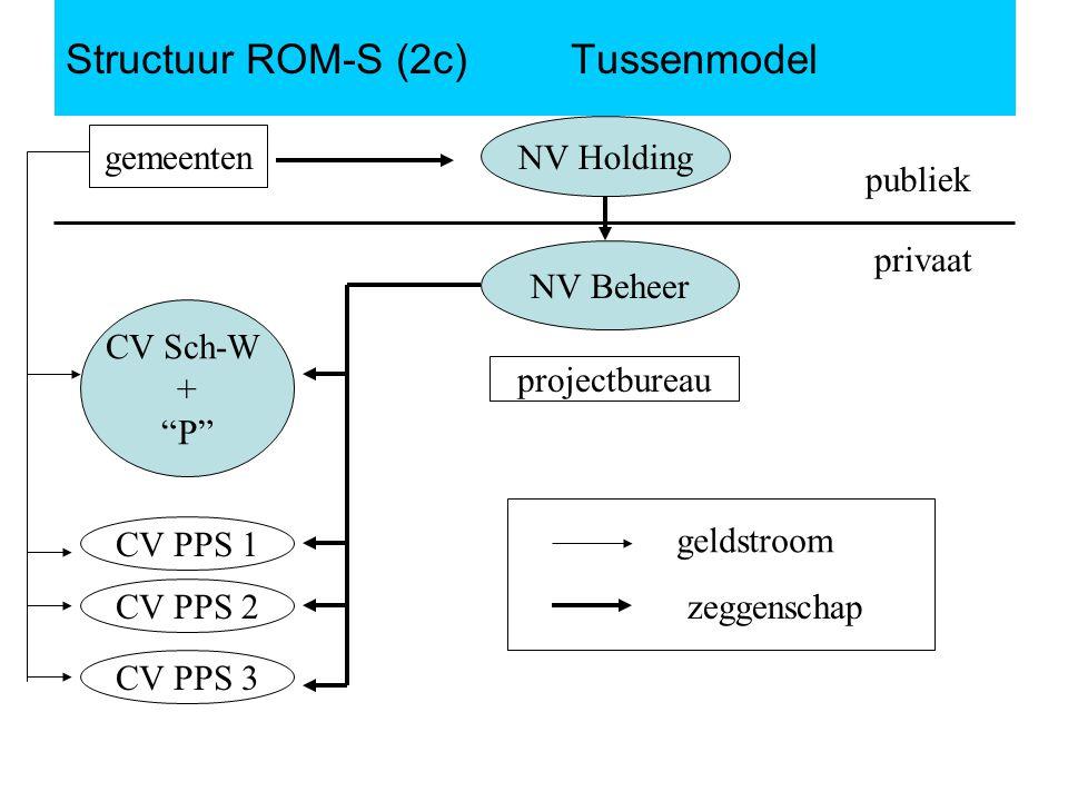 Structuur ROM-S (2c) Tussenmodel gemeenten NV Holding publiek privaat NV Beheer projectbureau CV Sch-W + P CV PPS 3 CV PPS 1 CV PPS 2 geldstroom zeggenschap