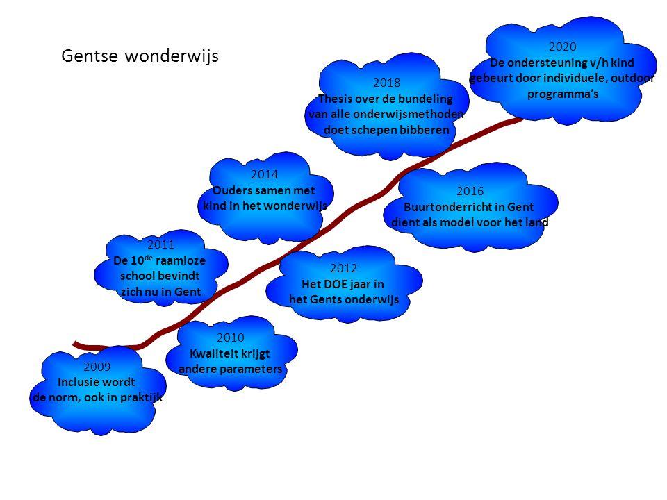 2009 Inclusie wordt de norm, ook in praktijk 2012 Het DOE jaar in het Gents onderwijs 2014 Ouders samen met kind in het wonderwijs 2018 Thesis over de bundeling van alle onderwijsmethoden doet schepen bibberen 2020 De ondersteuning v/h kind gebeurt door individuele, outdoor programma's 2016 Buurtonderricht in Gent dient als model voor het land 2011 De 10 de raamloze school bevindt zich nu in Gent 2010 Kwaliteit krijgt andere parameters Gentse wonderwijs