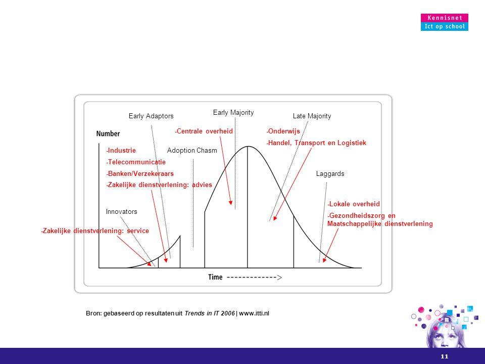 11 Innovators Early Adaptors Adoption Chasm Early Majority Late Majority Laggards-Banken/Verzekeraars -Industrie -Handel, Transport en Logistiek -Zakelijke dienstverlening: service -Gezondheidszorg en Maatschappelijke dienstverlening -Onderwijs -Lokale overheid -Telecommunicatie -Centrale overheid -Zakelijke dienstverlening: advies Bron: gebaseerd op resultaten uit Trends in IT 2006 | www.itti.nl