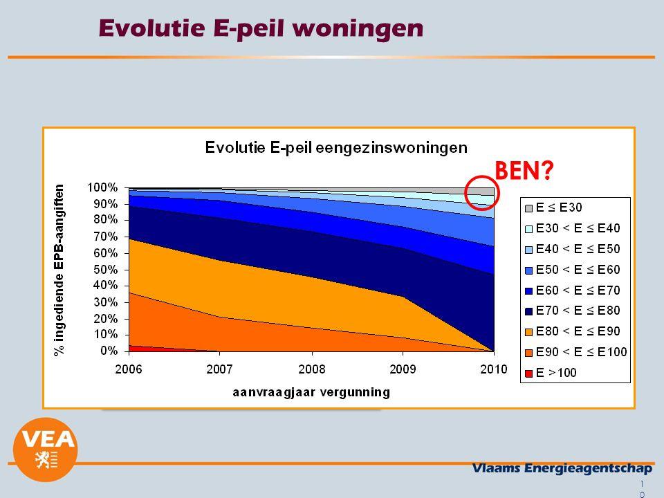 10 Evolutie E-peil woningen BEN?