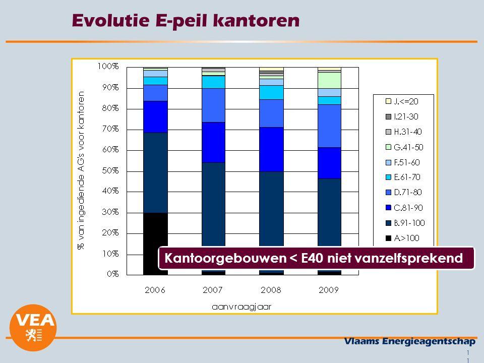 11 Evolutie E-peil kantoren Kantoorgebouwen < E40 niet vanzelfsprekend