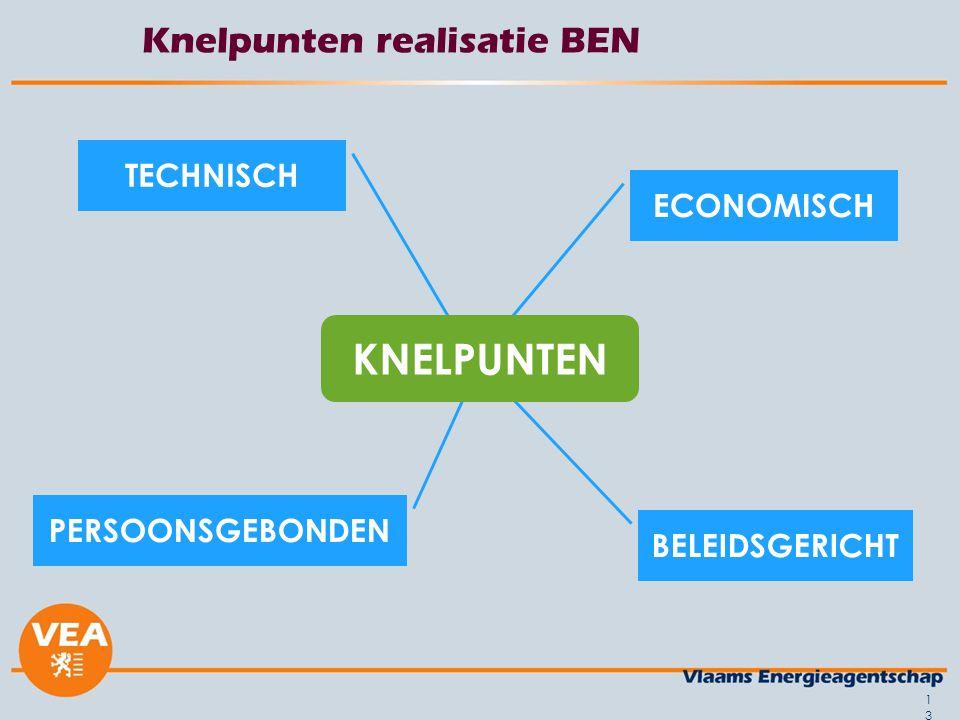 13 Knelpunten realisatie BEN BELEIDSGERICHT PERSOONSGEBONDEN ECONOMISCH TECHNISCH KNELPUNTEN