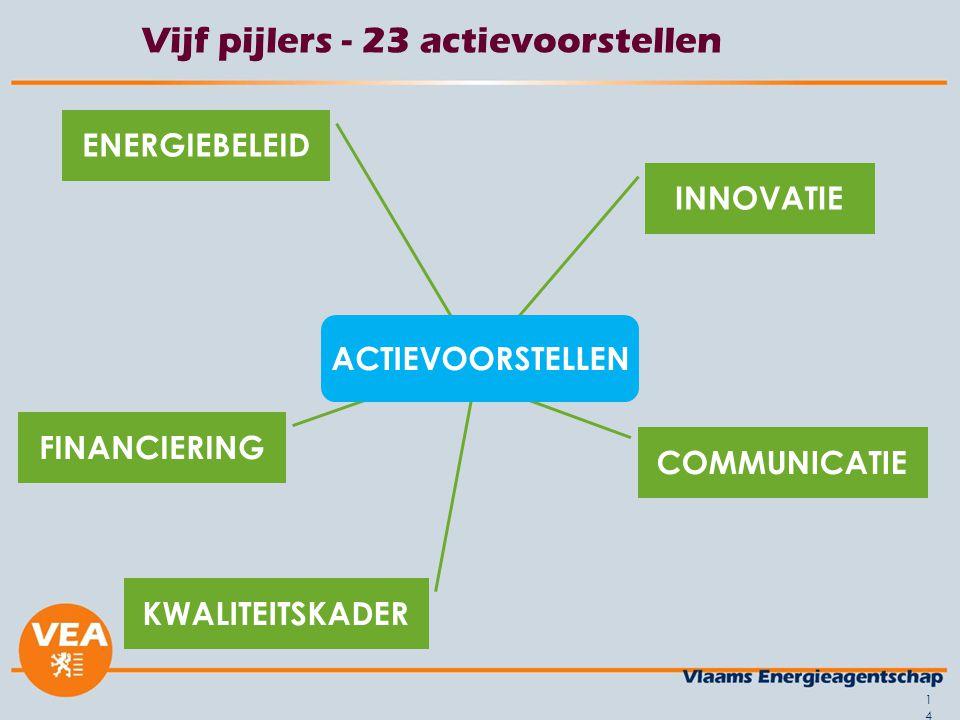 14 Vijf pijlers - 23 actievoorstellen INNOVATIE KWALITEITSKADER COMMUNICATIE FINANCIERING ENERGIEBELEID ACTIEVOORSTELLEN