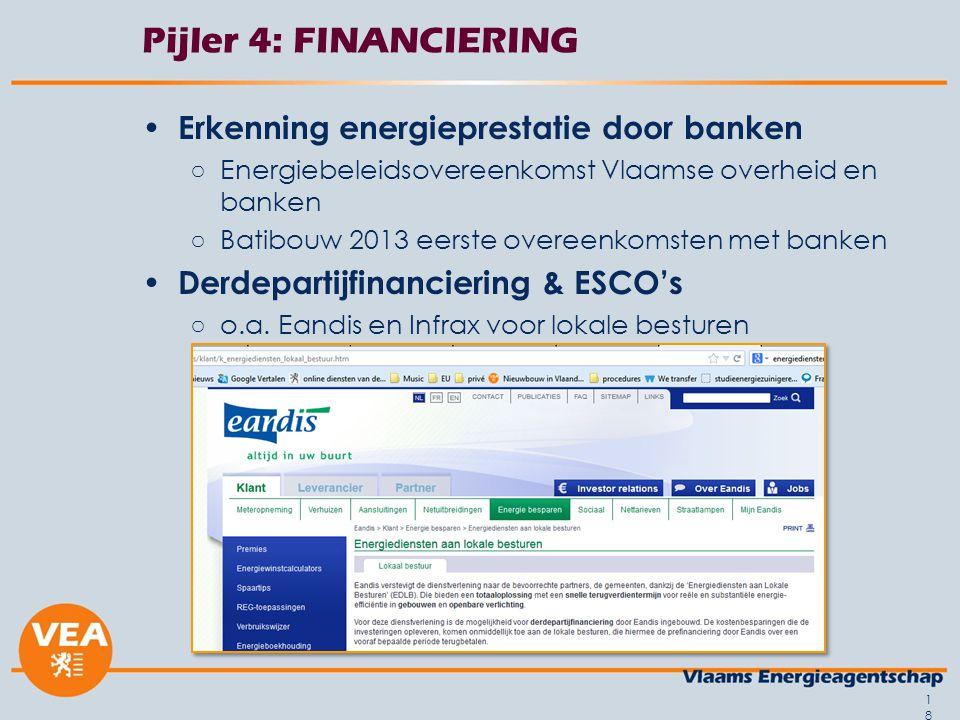 18 Pijler 4: FINANCIERING Erkenning energieprestatie door banken ○Energiebeleidsovereenkomst Vlaamse overheid en banken ○Batibouw 2013 eerste overeenk