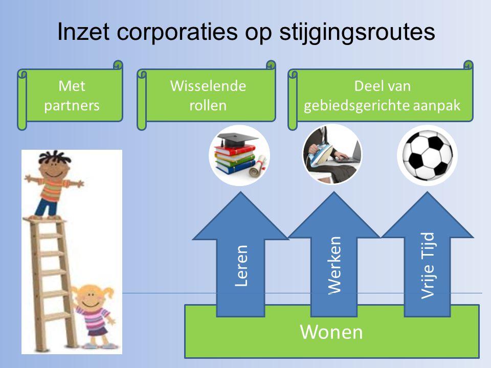 Inzet corporaties op stijgingsroutes Wonen Leren WerkenVrije Tijd Met partners Deel van gebiedsgerichte aanpak Wisselende rollen