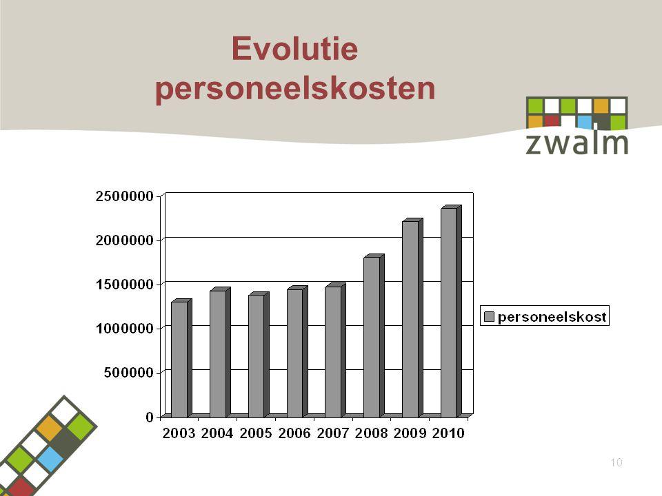 Evolutie personeelskosten 10