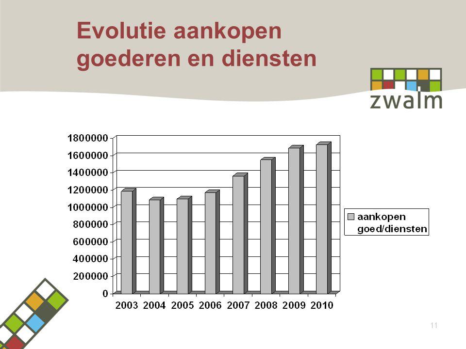 Evolutie aankopen goederen en diensten 11