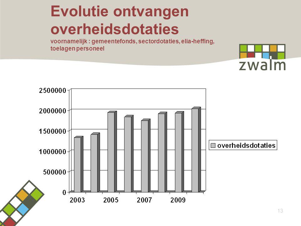 Evolutie ontvangen overheidsdotaties voornamelijk : gemeentefonds, sectordotaties, elia-heffing, toelagen personeel 13