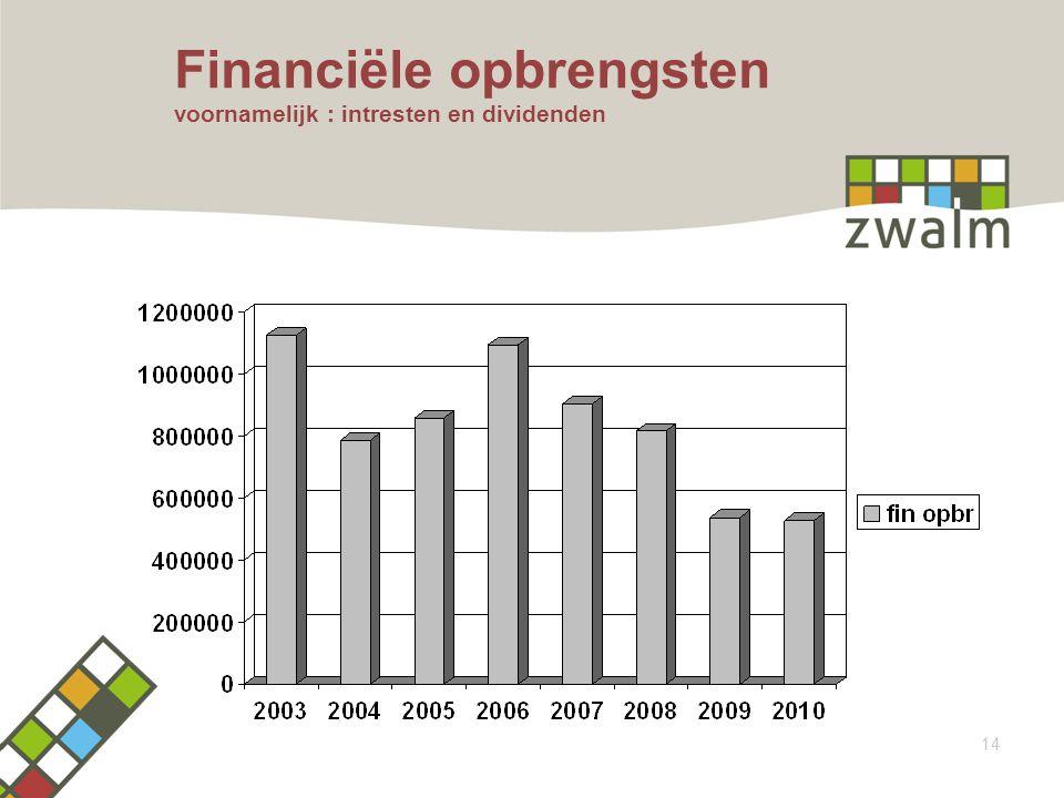 Financiële opbrengsten voornamelijk : intresten en dividenden 14