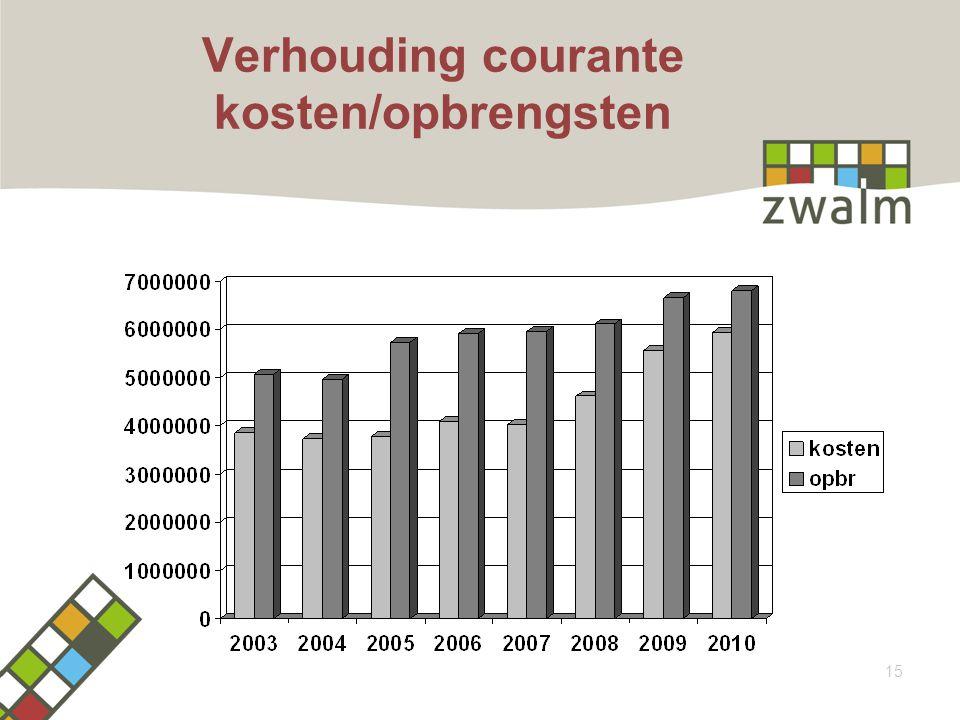 Verhouding courante kosten/opbrengsten 15