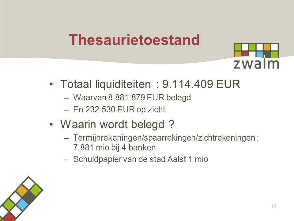 Thesaurietoestand Totaal liquiditeiten : 9.114.409 EUR –Waarvan 8.881.879 EUR belegd –En 232.530 EUR op zicht Waarin wordt belegd .