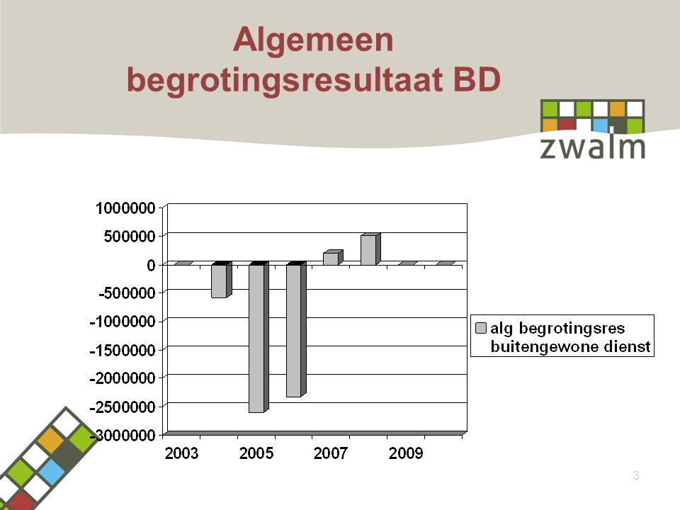 Algemeen begrotingsresultaat BD 3