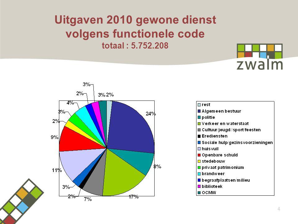 Uitgaven 2010 gewone dienst volgens functionele code totaal : 5.752.208 4