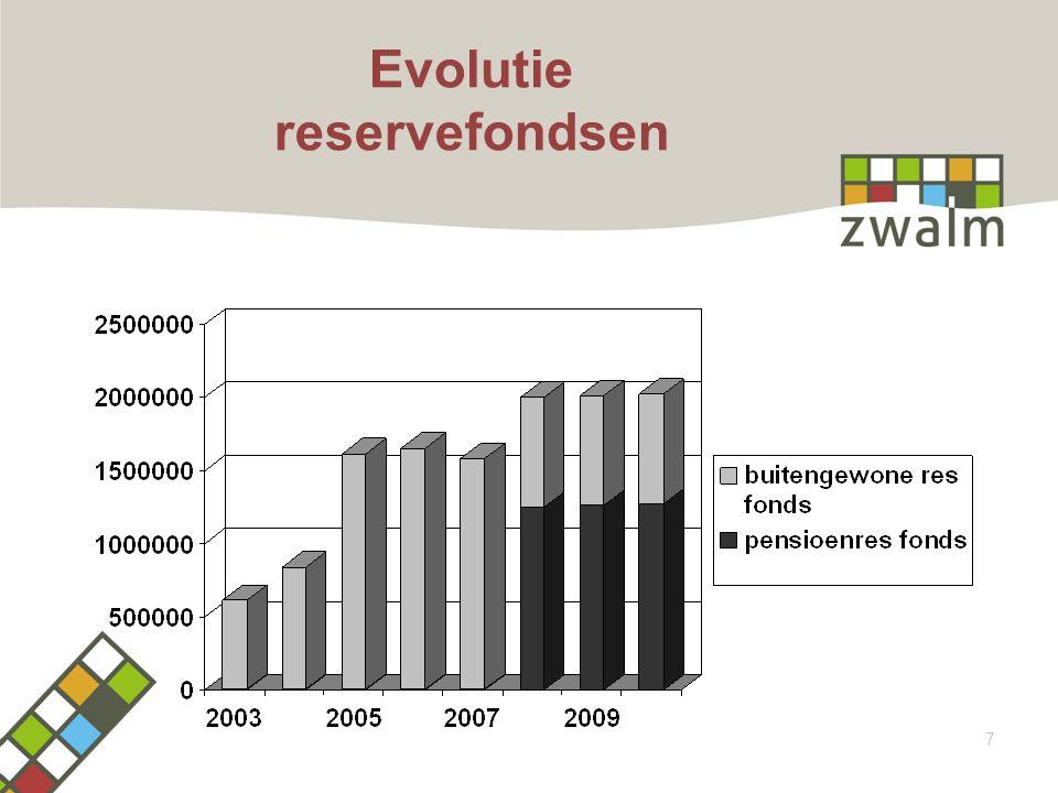 Evolutie reservefondsen 7