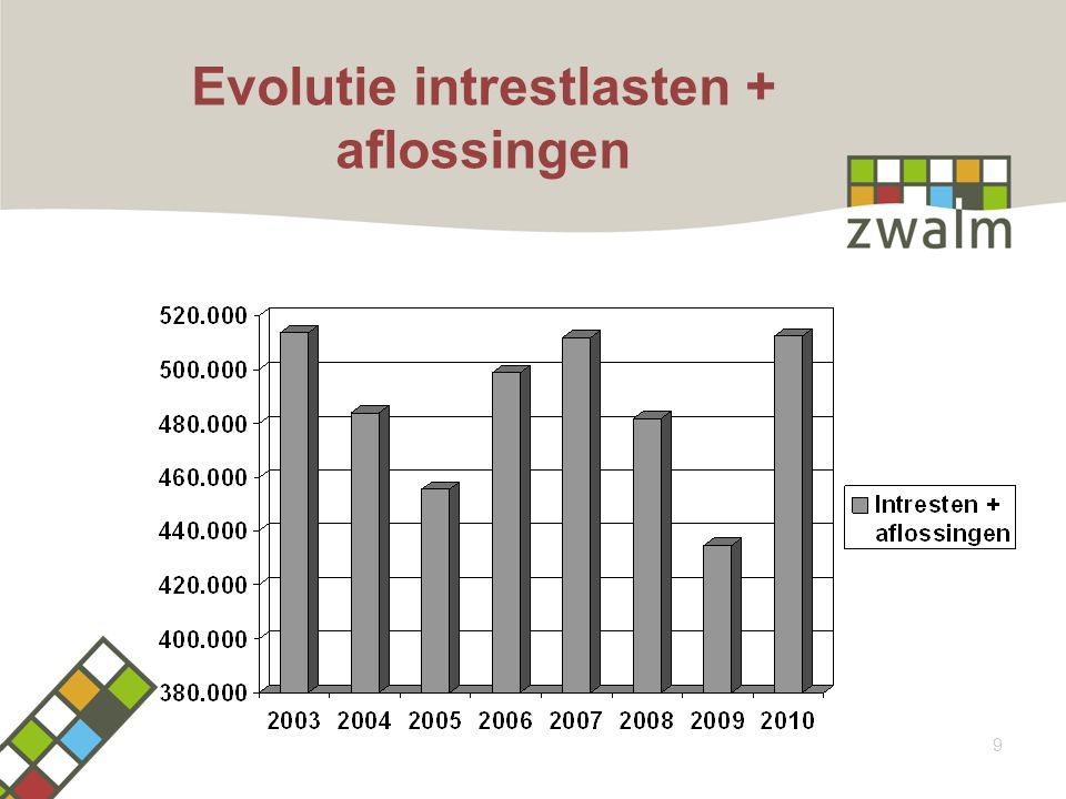 Evolutie intrestlasten + aflossingen 9
