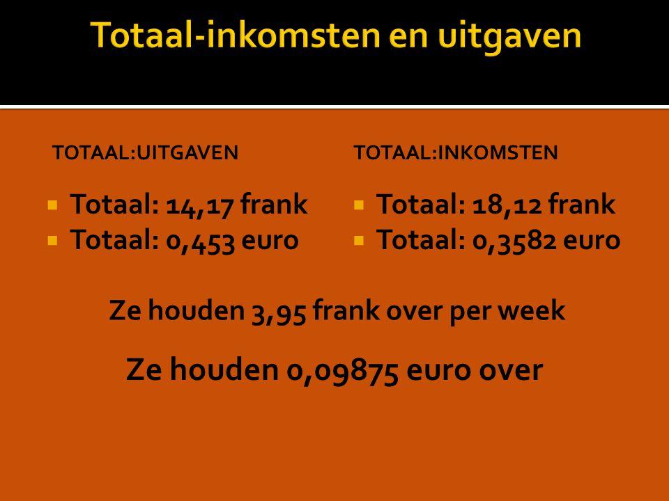 TOTAAL:UITGAVEN  Totaal: 14,17 frank  Totaal: 0,453 euro TOTAAL:INKOMSTEN  Totaal: 18,12 frank  Totaal: 0,3582 euro Ze houden 3,95 frank over per week Ze houden 0,09875 euro over