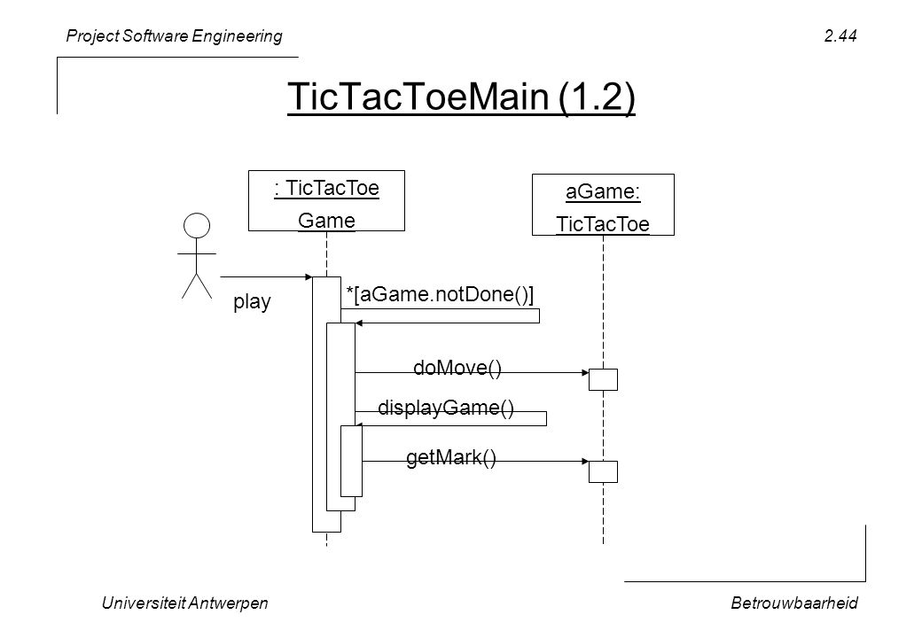Project Software Engineering Universiteit AntwerpenBetrouwbaarheid 2.44 TicTacToeMain (1.2) aGame: TicTacToe : TicTacToe Game *[aGame.notDone()] play displayGame() doMove() getMark()