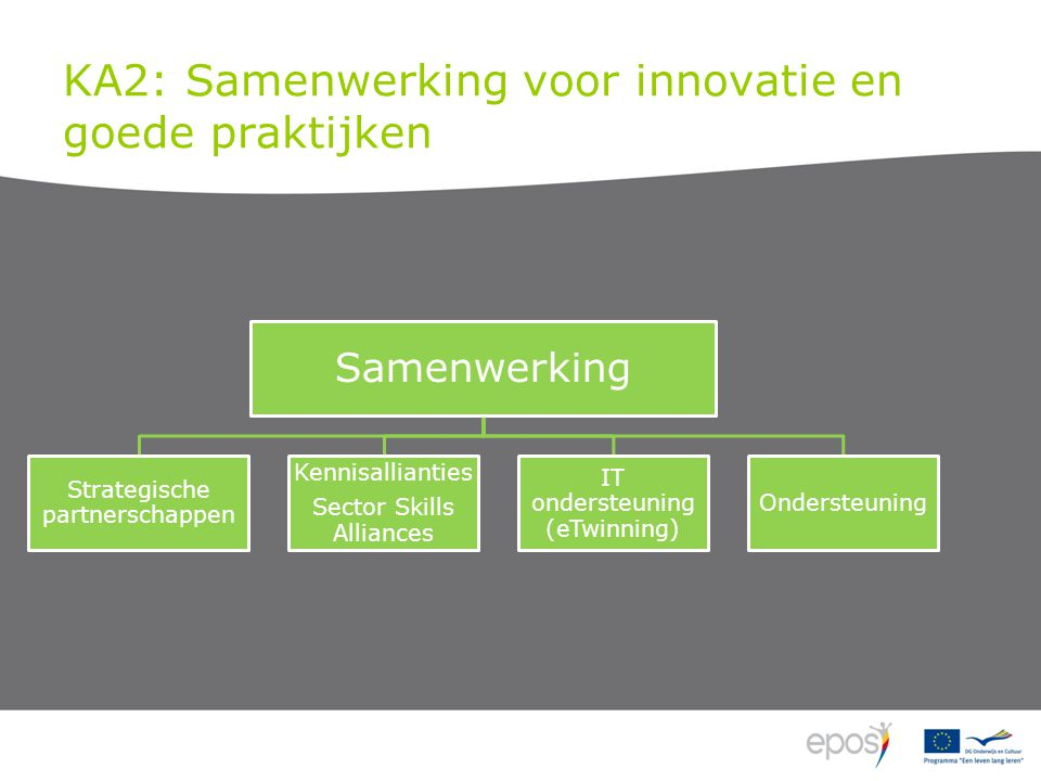 KA2: Samenwerking voor innovatie en goede praktijken Samenwerking Strategische partnerschappen Kennisallianties Sector Skills Alliances IT ondersteuning (eTwinning) Ondersteuning