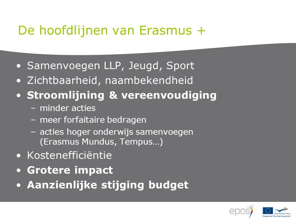 De hoofdlijnen van Erasmus + Samenvoegen LLP, Jeugd, Sport Zichtbaarheid, naambekendheid Stroomlijning & vereenvoudiging –minder acties –meer forfaitaire bedragen –acties hoger onderwijs samenvoegen (Erasmus Mundus, Tempus…) Kostenefficiëntie Grotere impact Aanzienlijke stijging budget