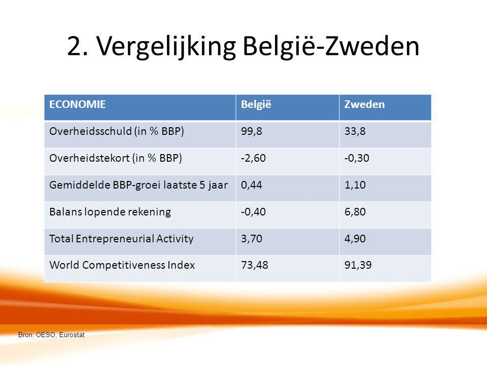 2. Vergelijking België-Zweden ECONOMIEBelgiëZweden Overheidsschuld (in % BBP)99,833,8 Overheidstekort (in % BBP)-2,60-0,30 Gemiddelde BBP-groei laatst