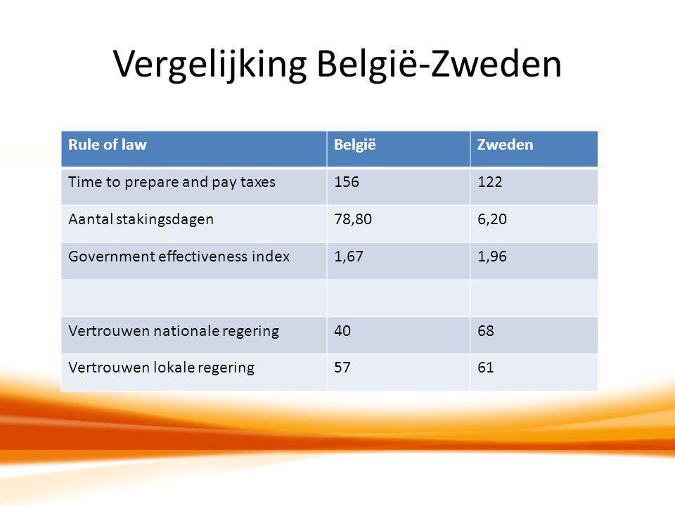 Vergelijking België-Zweden Rule of lawBelgiëZweden Time to prepare and pay taxes156122 Aantal stakingsdagen78,806,20 Government effectiveness index1,6