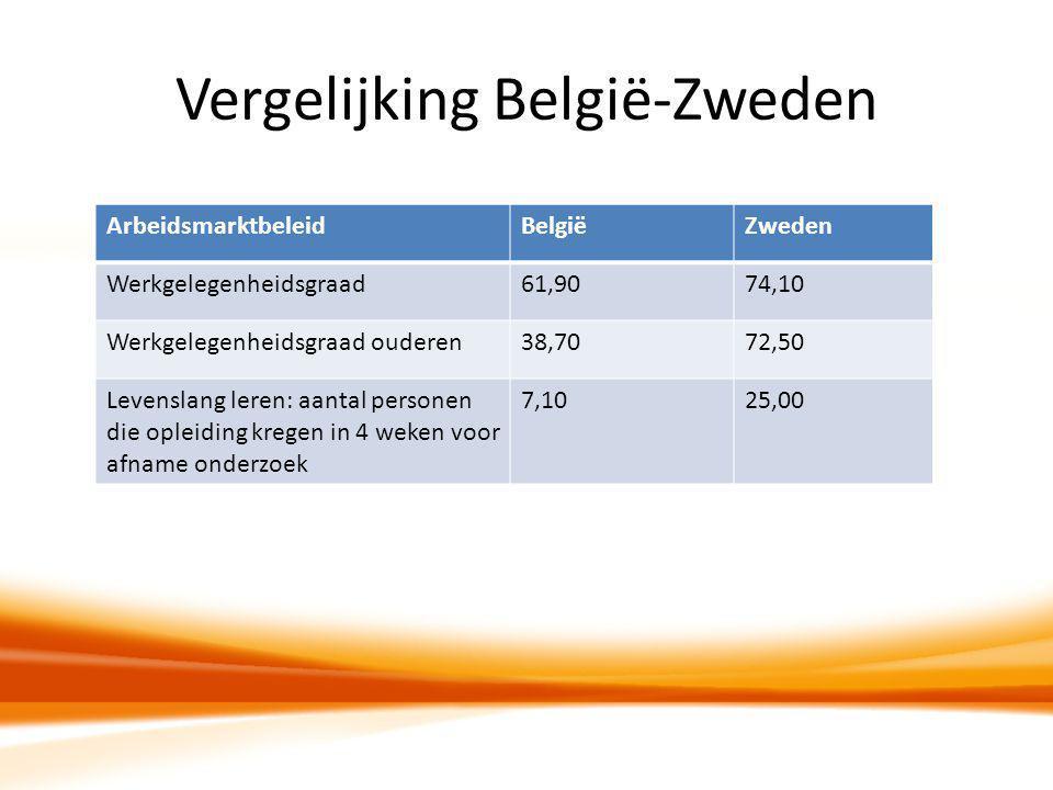 Vergelijking België-Zweden ArbeidsmarktbeleidBelgiëZweden Werkgelegenheidsgraad61,9074,10 Werkgelegenheidsgraad ouderen38,7072,50 Levenslang leren: aa