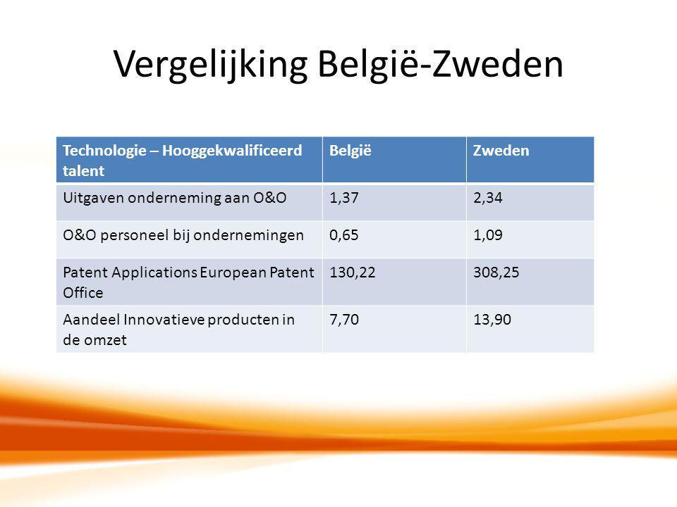 Vergelijking België-Zweden Technologie – Hooggekwalificeerd talent BelgiëZweden Uitgaven onderneming aan O&O1,372,34 O&O personeel bij ondernemingen0,