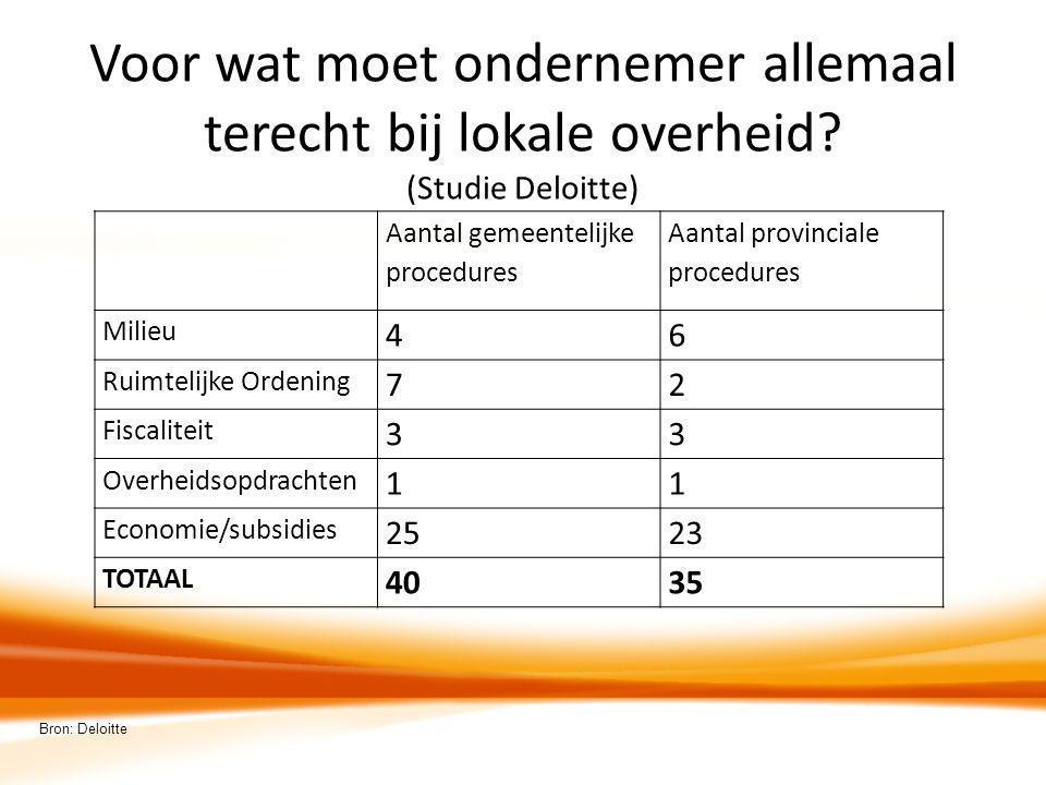 Voor wat moet ondernemer allemaal terecht bij lokale overheid? (Studie Deloitte) Aantal gemeentelijke procedures Aantal provinciale procedures Milieu