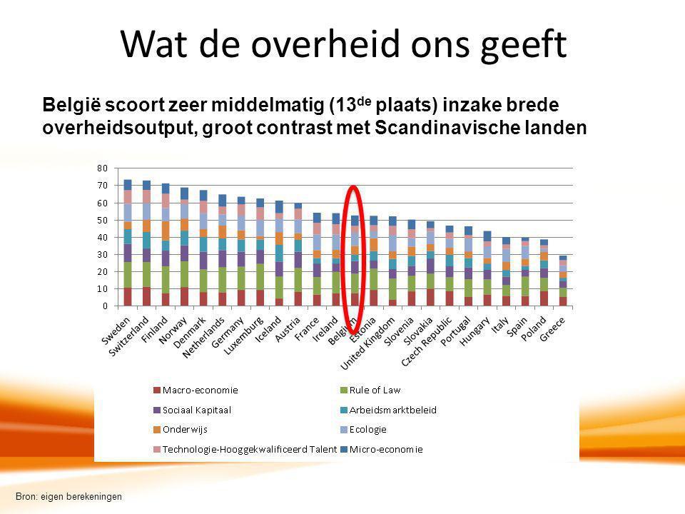 Wat de overheid ons geeft België scoort zeer middelmatig (13 de plaats) inzake brede overheidsoutput, groot contrast met Scandinavische landen Bron: e