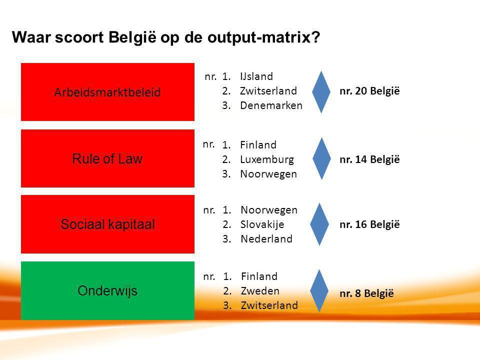 Waar scoort België op de output-matrix? Arbeidsmarktbeleid Rule of Law Sociaal kapitaal Onderwijs 1.IJsland 2.Zwitserland 3.Denemarken nr. 20 België 1