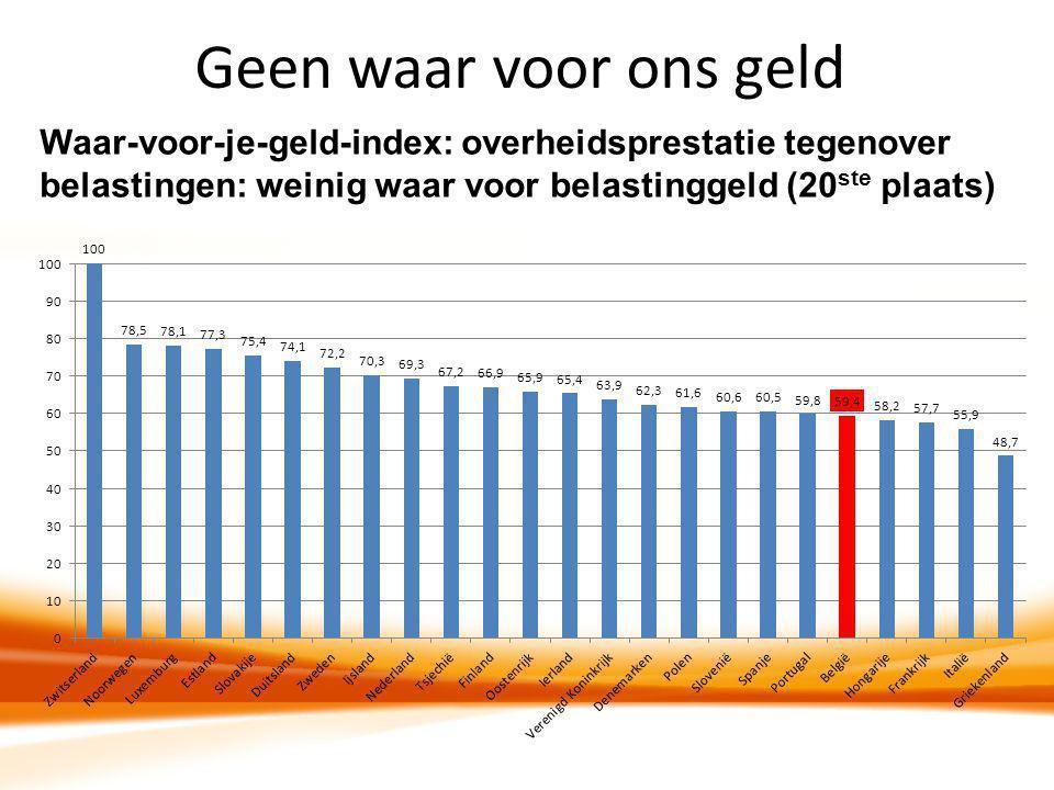 Geen waar voor ons geld Waar-voor-je-geld-index: overheidsprestatie tegenover belastingen: weinig waar voor belastinggeld (20 ste plaats)