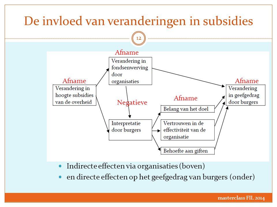 De invloed van veranderingen in subsidies Indirecte effecten via organisaties (boven) en directe effecten op het geefgedrag van burgers (onder) Afname