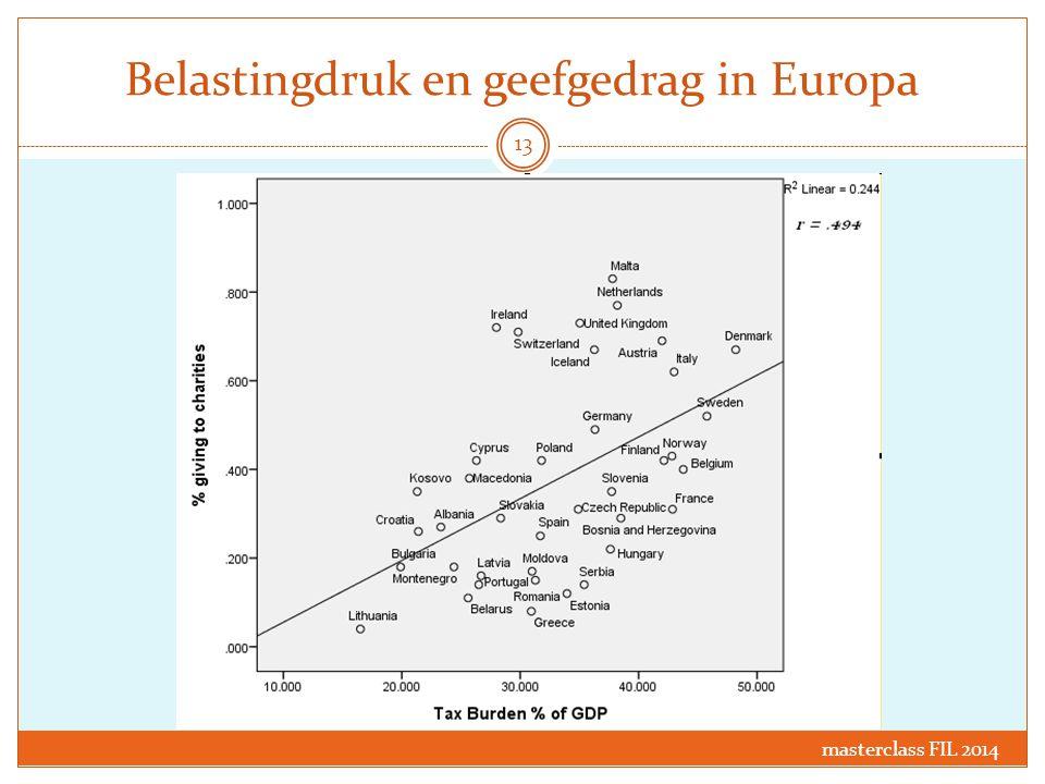 Belastingdruk en geefgedrag in Europa masterclass FIL 2014 13