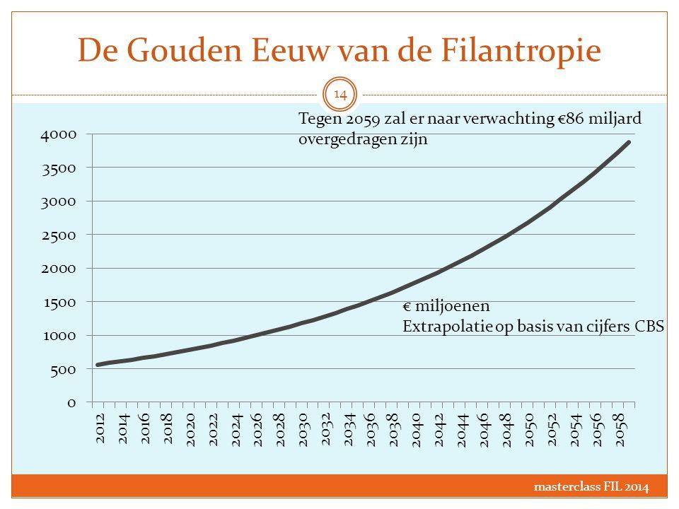 De Gouden Eeuw van de Filantropie € miljoenen Extrapolatie op basis van cijfers CBS Tegen 2059 zal er naar verwachting €86 miljard overgedragen zijn 1